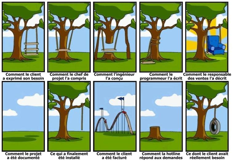 Pourquoi devenir agile? Pour aider à améliorer la communication entre les utilisateurs et l'équipe projet.